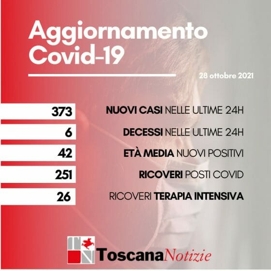 Coronavirus in Toscana, 373 i nuovi positivi, età media 42 anni. 6 i decessi
