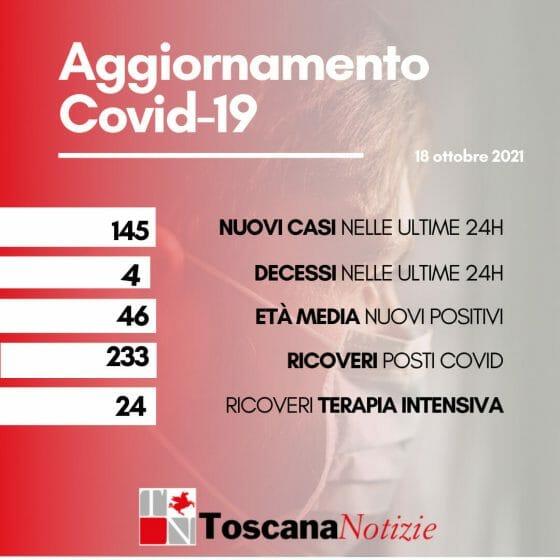 Coronavirus: 145 nuovi casi, 226  guariti, 4 decessi